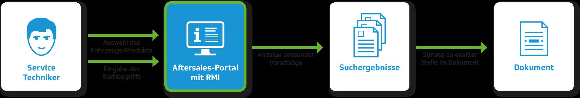 Aftersales-Portal mit RMI - in 4 Schritten zur Lösung