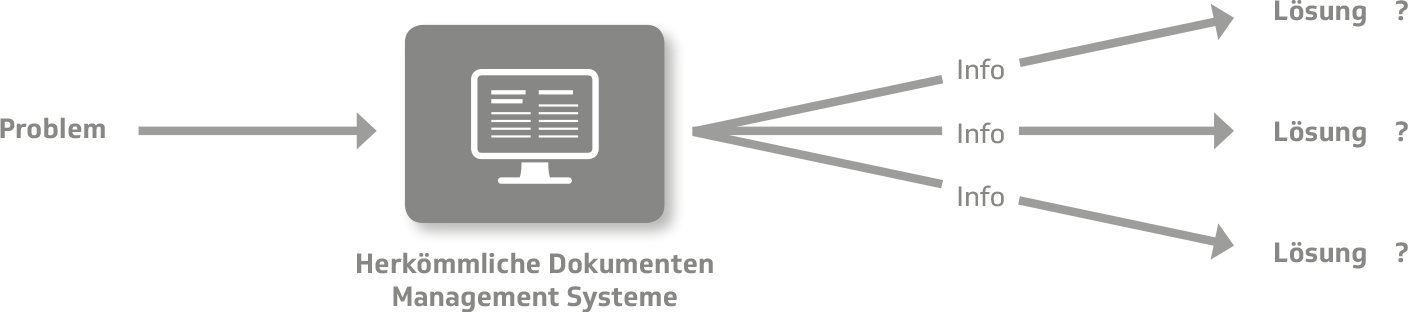 Aftersales-Portal mit mehreren Lösungsvorschlägen