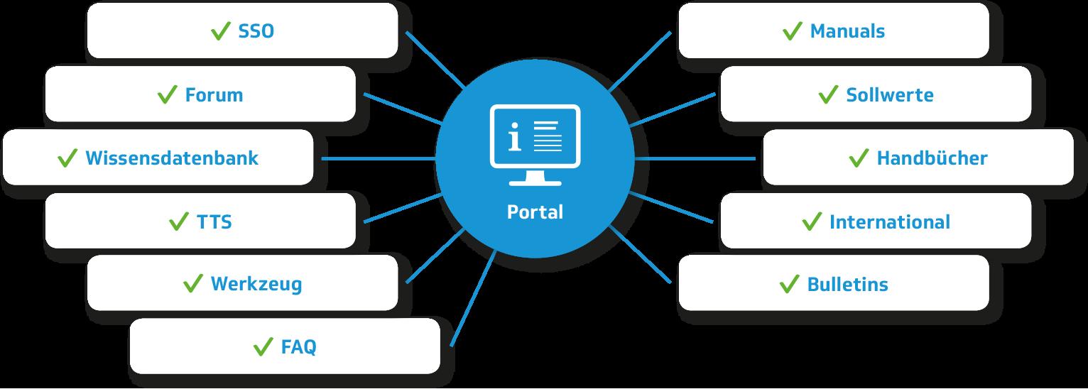 advasco Aftersales-Portal - eine vorteilhafte Lösung