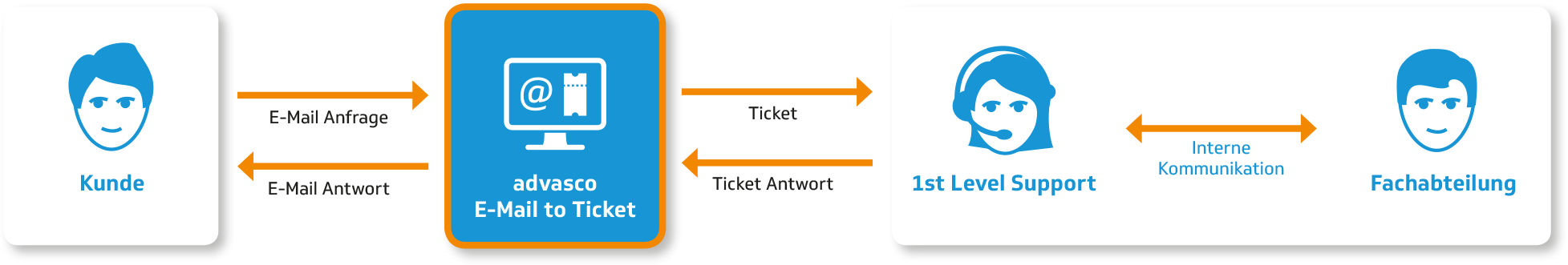 E-Mail to Ticket | advasco IT-Lösung