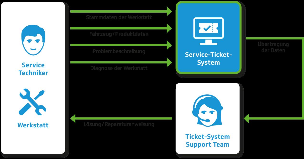 Service-Ticket-System - Schaubild