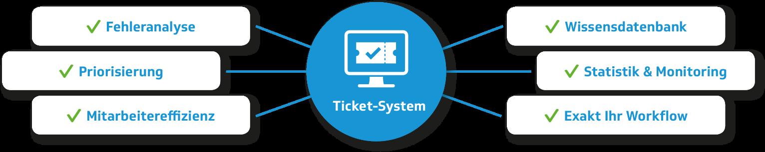 Service-Ticket-System - Vorteile