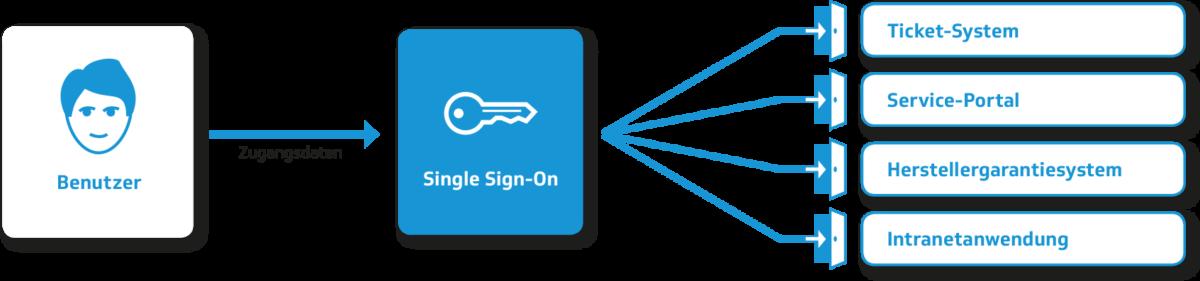 Single Sign-on | advasco IT-Lösung