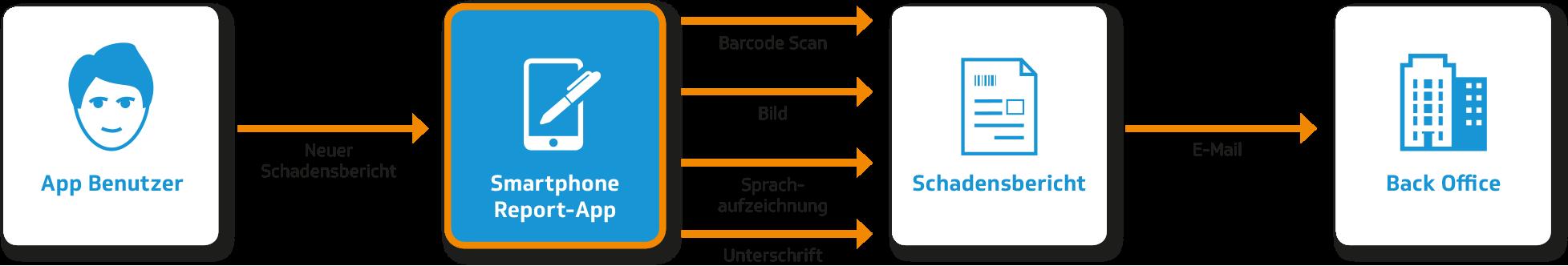 Smartphone Report-App | Funktionsweise in einfachen Schritten