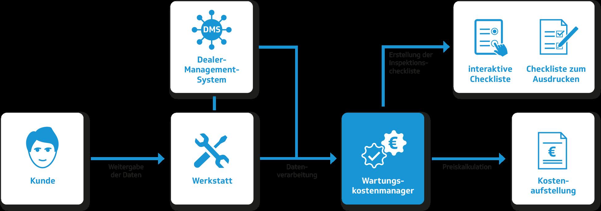Wartungskostenmanager - Funktionsweise | advasco GmbH